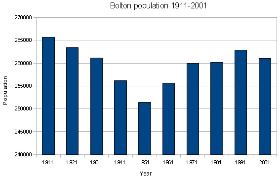 Bolton population graph 1911-2001