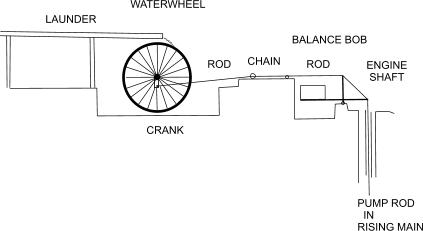 Diagram: waterwheel pumping gin